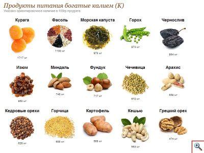Продукты питания богатые калием