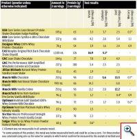Превышение допустимых концентраций тяжелых металлов в протеиновых напитках (выделено жирным)